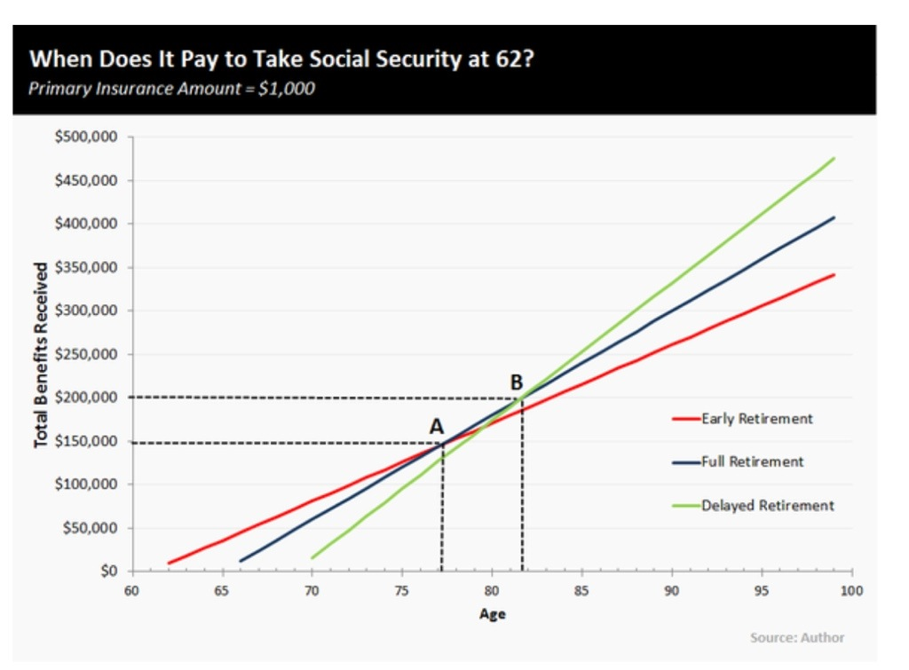 When to begin your Social Security benefit and who cares