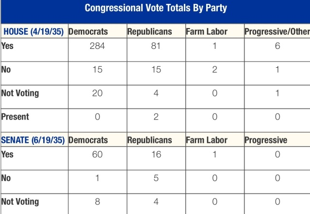 Vote tally on Social Security