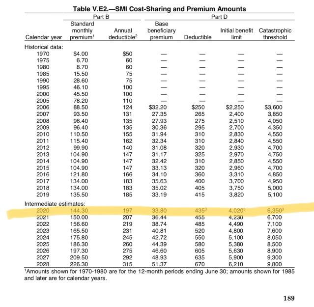 Projected 2020 Medicare Part B premium, deductibles and more